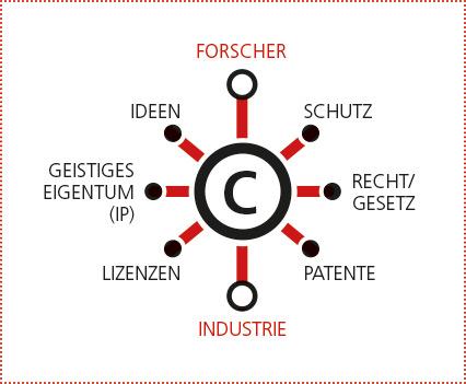 grafik_spannungsfeld